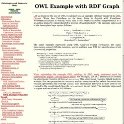 OWL Example with RDF Graph - Introduction to ontologies and semantic web - tutorial