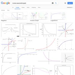 inverse exponential graph