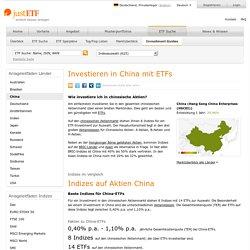 Indexvergleich für Aktien China