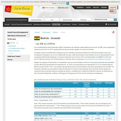 Investir en Bolivie