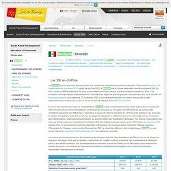 Investir au Mexique