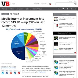 Mobile Internet investment hits record $19.2B