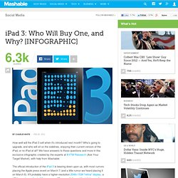 iPad 3: Who Will Buy One, and Why? [INFOGRAPHIC]