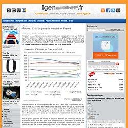 iPhone : 30 % de parts de marché en France