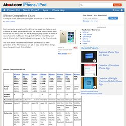 iPhone Comparison Chart - iPhone Comparison - iPhone Features Comparison