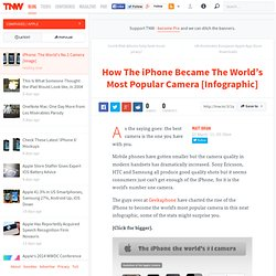 How The iPhone Became The World's Most Popular Camera [Infographic]
