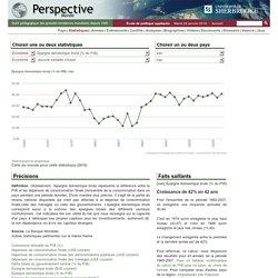 Iran - Épargne domestique brute (% du PIB)