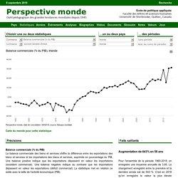 Irlande - Balance commerciale (% du PIB)