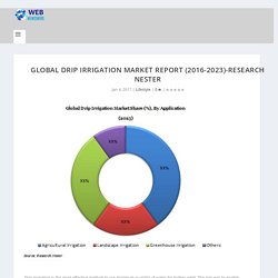 Global Drip Irrigation Market report (2016-2023)-Research Nester