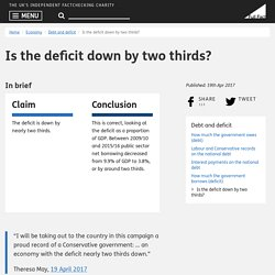 Is the deficit down by two thirds?