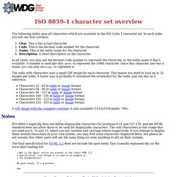 ISO 8859-1 character set overview