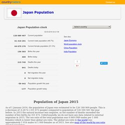Current population of Japan