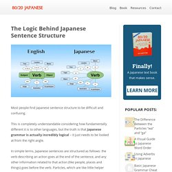 The Surprisingly Simple Logic Behind Japanese Sentence Structure - 80/20 Japanese