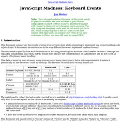 JavaScript Madness: Keyboard Events