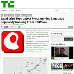 JavaScript Tops Latest Programming Language Popularity Ranking From RedMonk