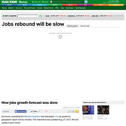 Jobs growth forecast