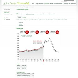 John Lewis Partnership - Latest