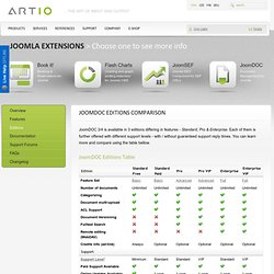 JoomDOC Editions Comparison - ARTIO