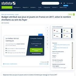 document 4 Jeux et jouets : budget par ménage selon le nombre d'enfants France 2017