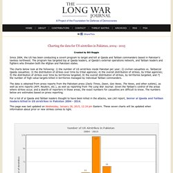The Long War Journal - Charts on US Strikes in Pakistan