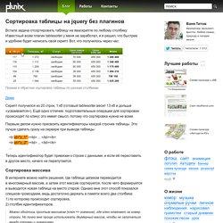 Сортировка таблицы на jquery без плагинов
