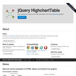 jQuery HighchartTable plugin