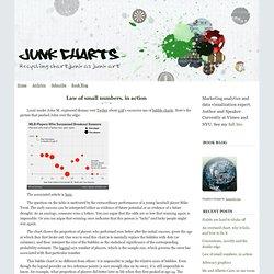 Junk Charts: Bubble chart