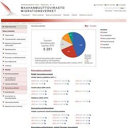 Kansalaisuustilastot - Maahanmuuttovirasto