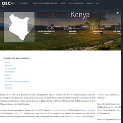 OEC - Kenya (KEN) Export, Importer, et Trade Partners