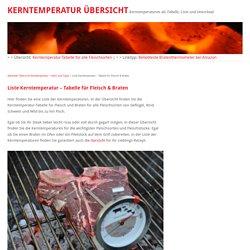 Liste Kerntemperatur – Tabelle für Fleisch & Braten
