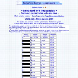 Note names of musical notes keyboard piano frequencies = octave piano keys number tone tones 88 notes frequency names of all keys on a grand piano standard concert pitch tuning German English system MIDI 88