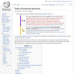 Table of keyboard shortcuts