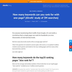 How many keywords can you rank for with one page? (Ahrefs' study of 3M searches)