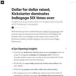 Dollar for dollar raised, Kickstarter dominates Indiegogo SIX times over