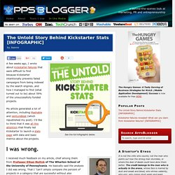 The Untold Story Behind Kickstarter Stats [INFOGRAPHIC] | Appsblogger.com