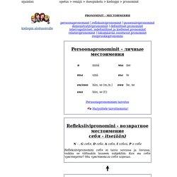 Kielikompassi - Opetus - Venäjä - Itseopiskelu - Kielioppi - Pronominit