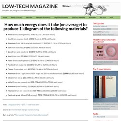 How much energy does it take (on average) to produce 1 kilogram of the following materials?