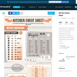Kitchen Cheat Sheet | Visual.ly