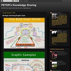Strategic Visioning-Graphic Tools