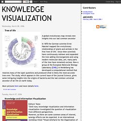 Knowledge Visualization