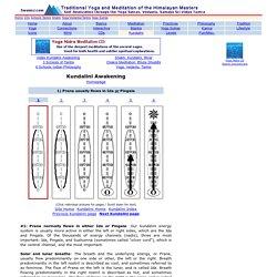 Kundalini Awakening - Prana flows in Ida OR Pingala
