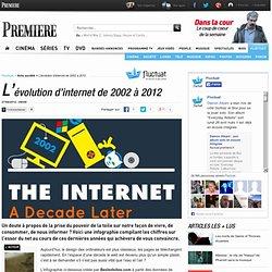L'évolution d'internet de 2002 à 2012