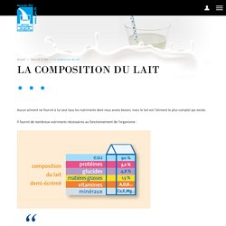 La composition du lait