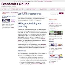 Labour market failures