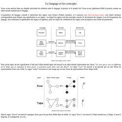 langage et concept