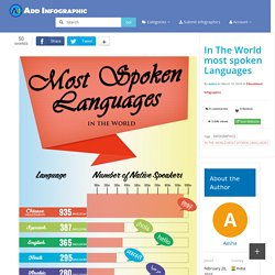 In The World most spoken Languages - AddInfographic