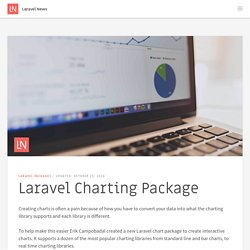 Laravel Charting Package