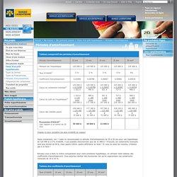 Services bancaires - Banque Laurentienne du Canada - Périodes d'amortissement