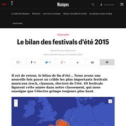 Le bilan des festivals d'été 2015
