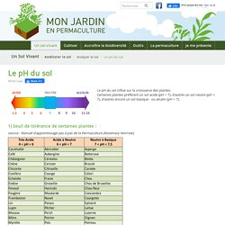 Le pH du sol